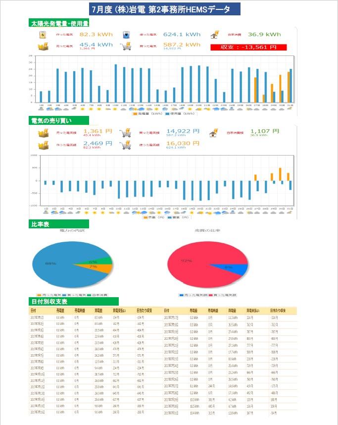 2017年7月第2事務所HEMSデータ